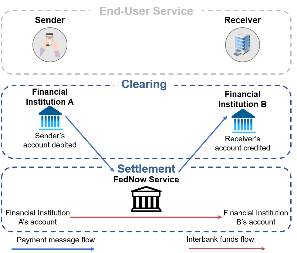 FedNow Service integrated clearing and settlement functionality