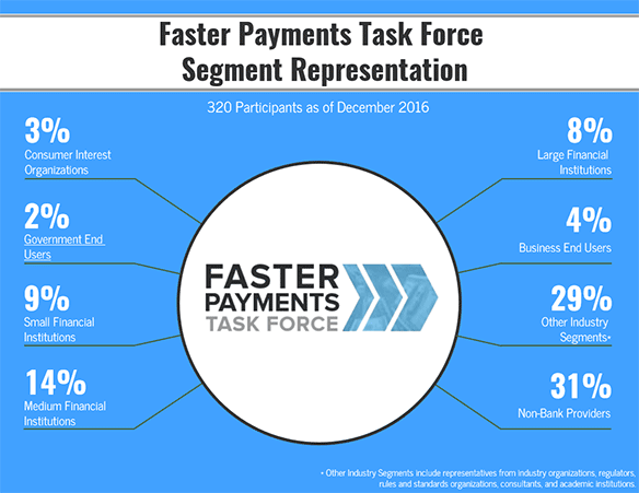 Faster Payments Task Force Composition Infographic