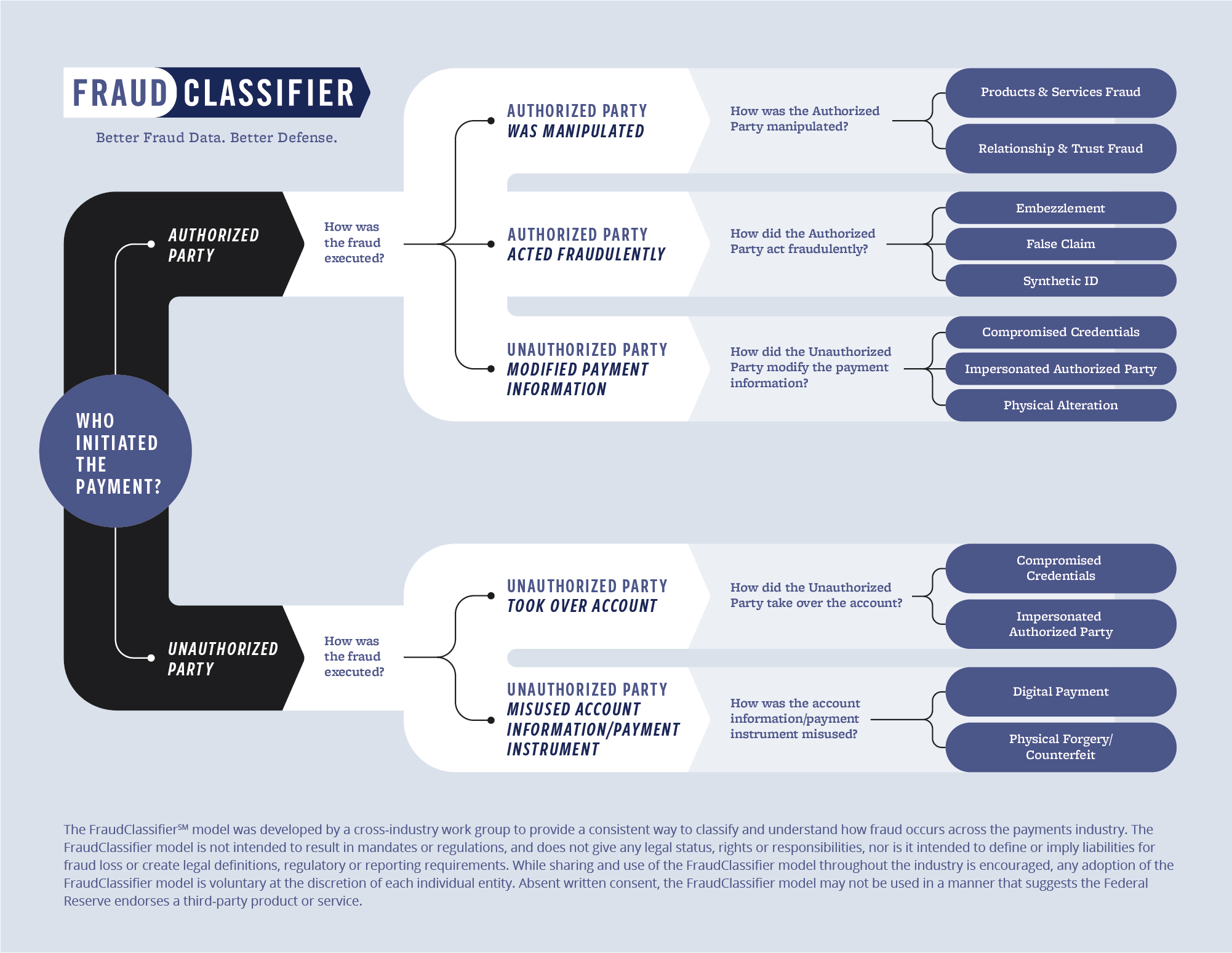 The FraudClassifier model shows two paths to classify fraud involving payments. The model focuses on a series of questions beginning with who initiated the payment to differentiate payments initiated by authorized or unauthorized parties.
